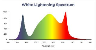 TG600-HVR White Lightening Spectrum