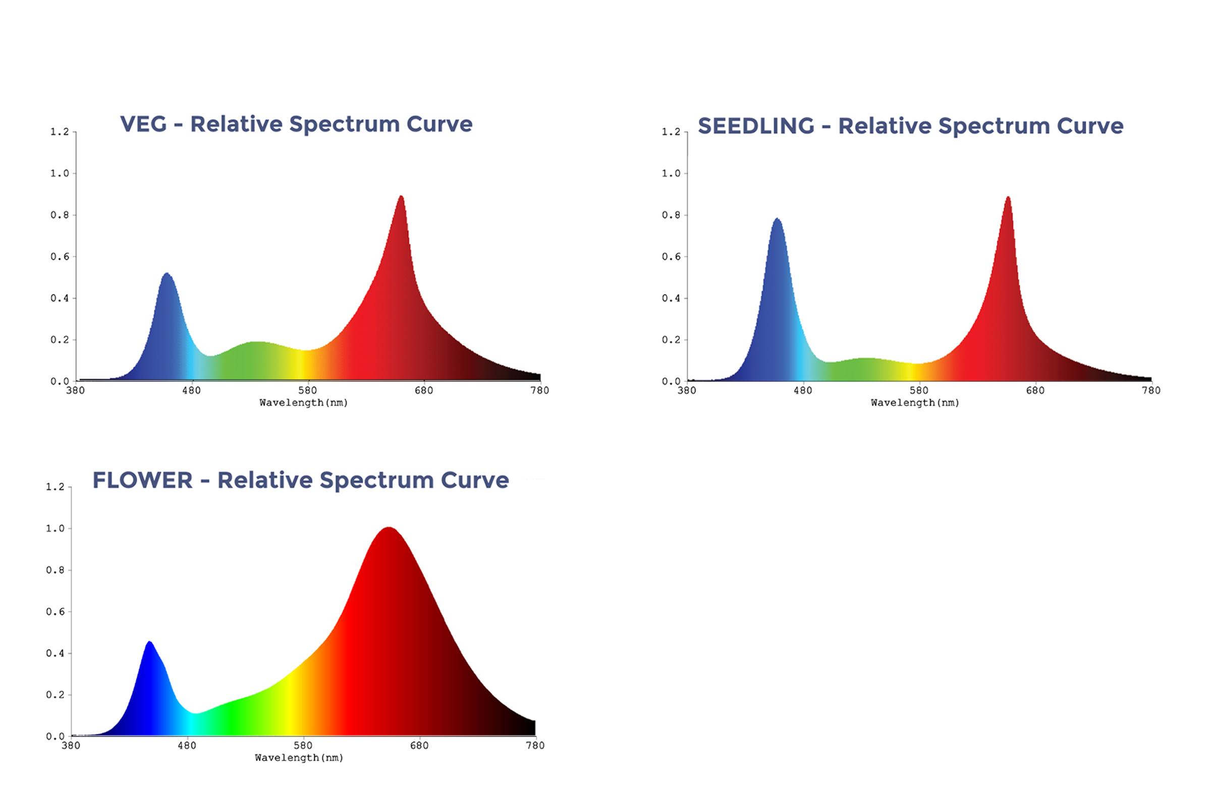 Lighting-Spectrum